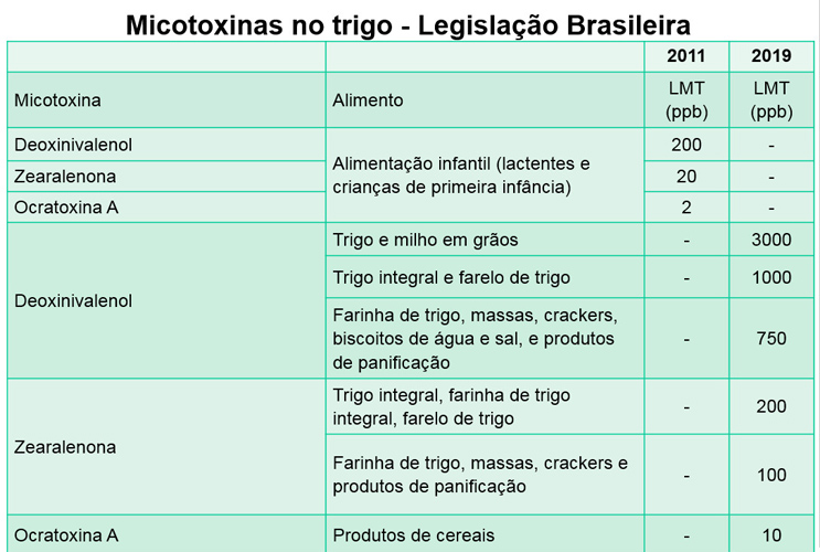 https://www.embrapa.br/documents/10180/3258437/190924_Micotoxinas-Trigo-+legisla%C3%A7%C3%A3o/82c2177a-eced-d22f-45d5-879e49e37e44?t=1569007814654