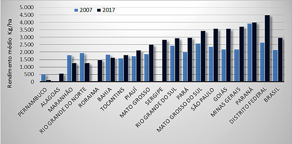 Figura 1. Rendimento médio (Kg/ha) de lavouras de sorgo granífero por Unidade da Federação e no Brasil, em 2007 e 2017. Dados extraídos da Pesquisa Agrícola Municipal (IBGE, 2019).