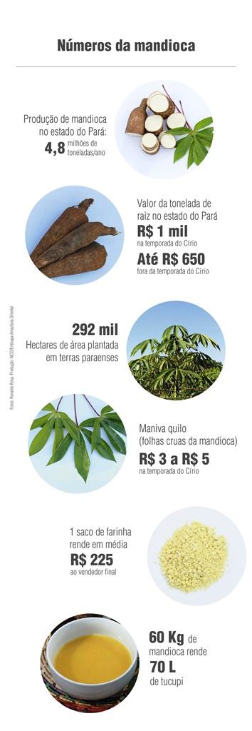 Arte/Embrapa - A mandioca do Círio de Nazaré e os números no Pará