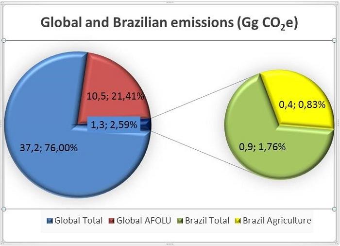 Reprodução - Gráfico mostra situação do Brasil em relação às emissões mundiais