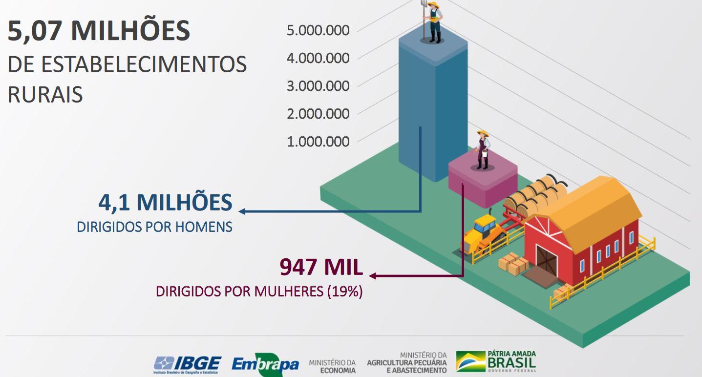 Banco de imagens Embrapa/IBGE/MAPA - Mapa, Embrapa e IBGE divulgam resultados sobre Mulheres Rurais